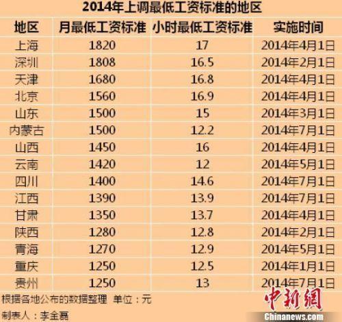 2000年人均工资_江苏省人均最低工资