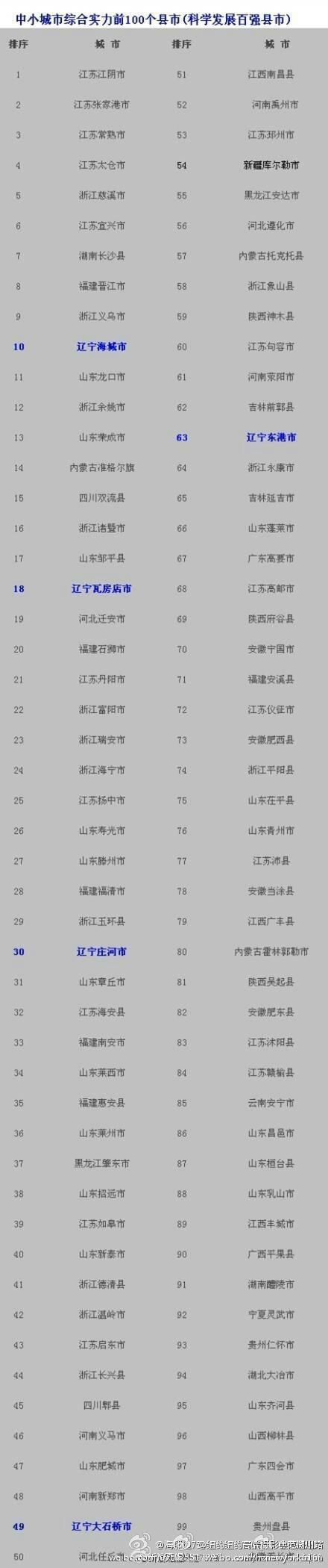 2014年中国中小城市百强榜