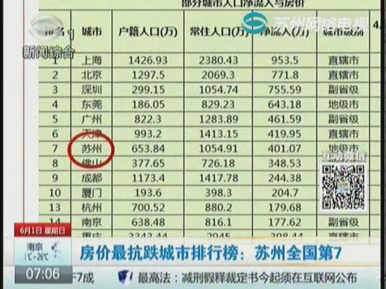 视频:房价最抗跌城市排行榜:苏州第7