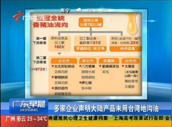 视频:多家企业声明大陆产品未用台湾地沟油